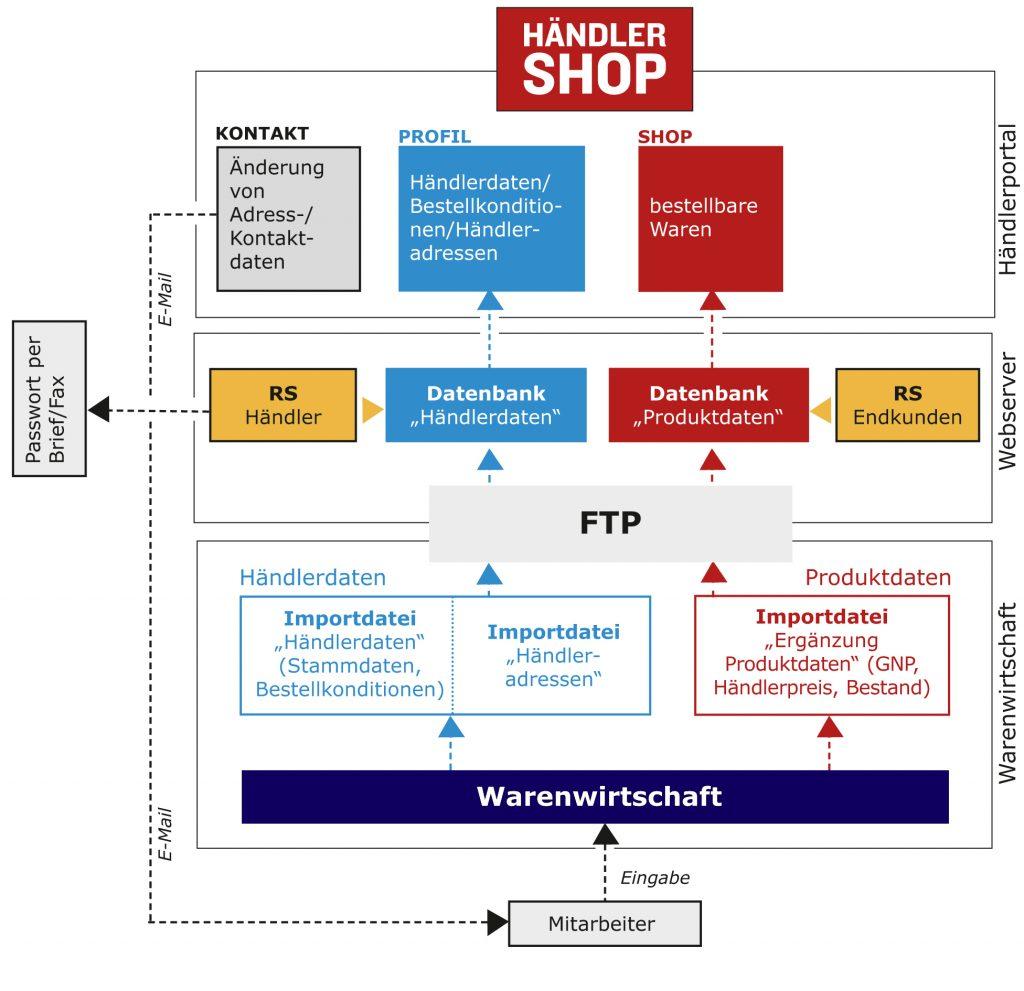 PROZESSDIGITALISIERUNG IM VERTRIEB Händler und Kundenshops